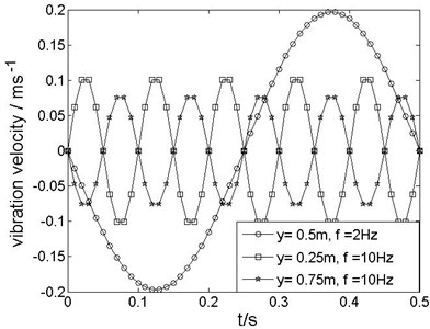 Time histories of the vibration velocity