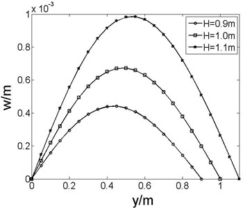 Deformations of plate for  H= 0.9m, 1.0m and 1.1m