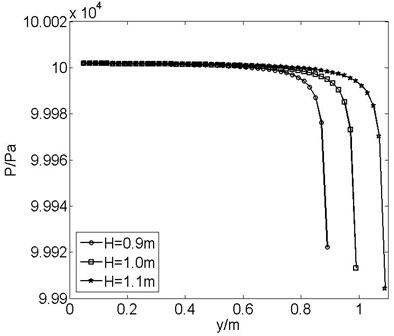 Pressure of the plate surface