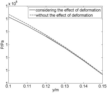 Comparison the pressure of plate surface considering the effect of deformation and  without the effect