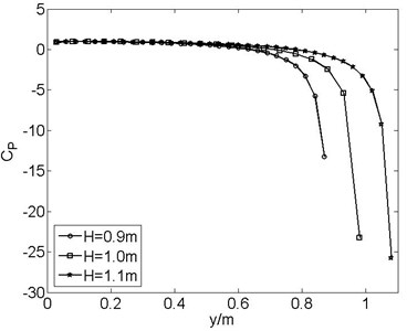 Pressure coefficient of plate surface for  H= 0.9m, 1.0m and 1.1m