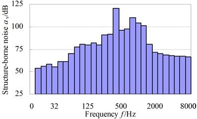 Y-direction vibration acceleration structure-borne noise level of computational node