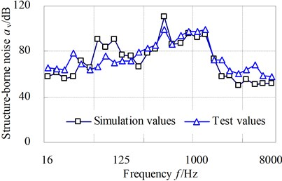 The comparative curves of simulation structure-borne noise with test values of test point