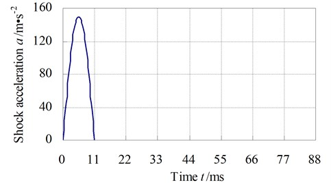 The shock excitation curve when the shock acceleration is 15g