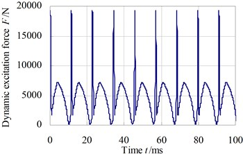 The dynamic excitation force  of the second-stage gear pair