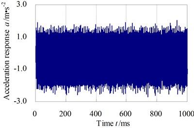The Y-direction vibration acceleration response of computational node 6#