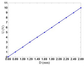 Eddy current sensors and input-output characteristic curve