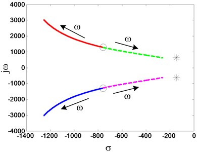 Variation of eigenvalues of the AMB flywheel rotor system with rotating speed