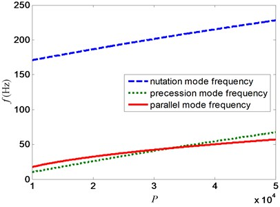 Variation of mode frequency with P for decentralized PD control at 20000 rpm