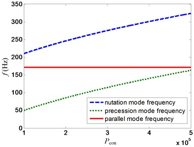 Variation of mode frequency with pcon for proposed control strategy at 20000 rpm