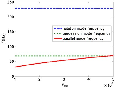 Variation of mode frequency with ppar for proposed control strategy at 20000 rpm