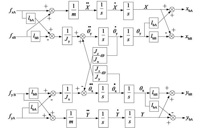 Function block diagram of the AMB flywheel rotor system