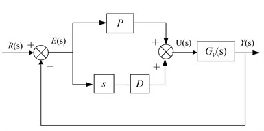 Implementation of PD controller and velocity estimation controller