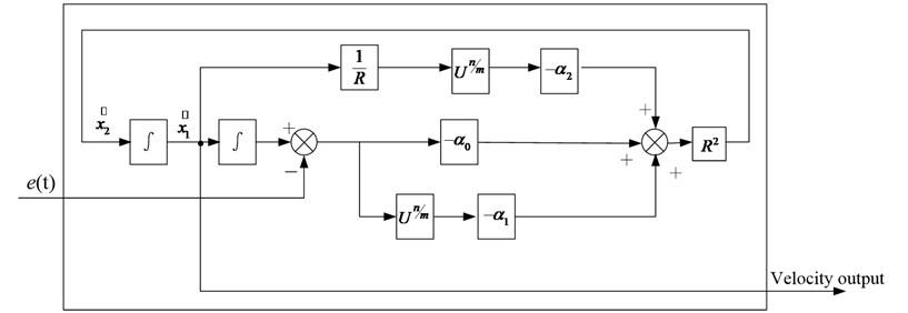 Velocity estimator schematic