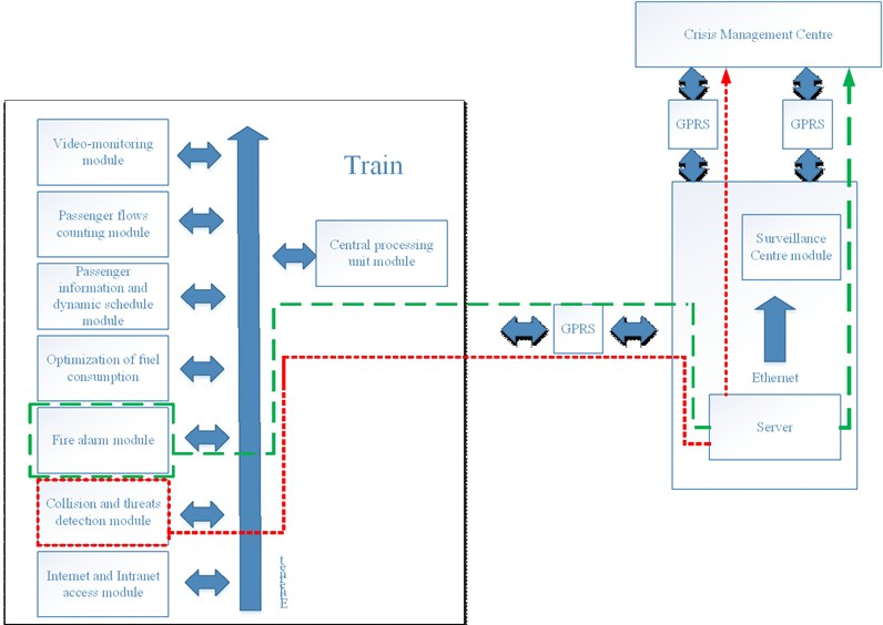 ZSIKRP system structure and distribution of collision detection and fire alarm modules
