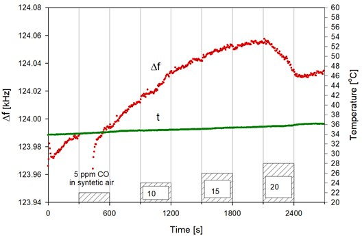 Detection of toxic gas concentration – response (Δf) CO gas sensor with polyaniline layer of 180Nm + Nafion, obtained in the evaporation temperature 450°C, measuring temperature 35°C in synthetic air at a concentration range of from 5 to 20ppm