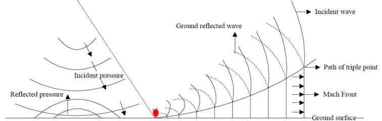 Schematic diagram of irregular reflection of shock wave