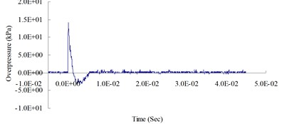 Blast pressure duration curves of surface contact blast from the blast experiment