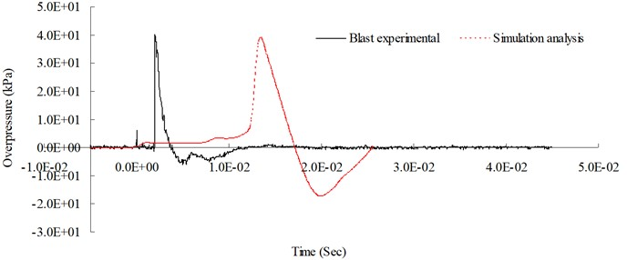 Blast pressure duration curves of 300 cm from the blast center