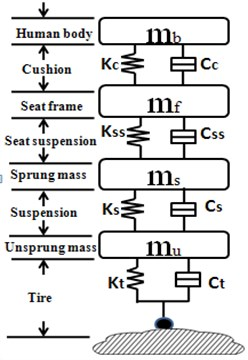 Integrated car suspension, seat suspension and driver body model: a) passive integrated vehicle suspension without any controller, b) controlled vehicle chassis suspension with passive seat suspension,  c) controlled integrated vehicle suspension