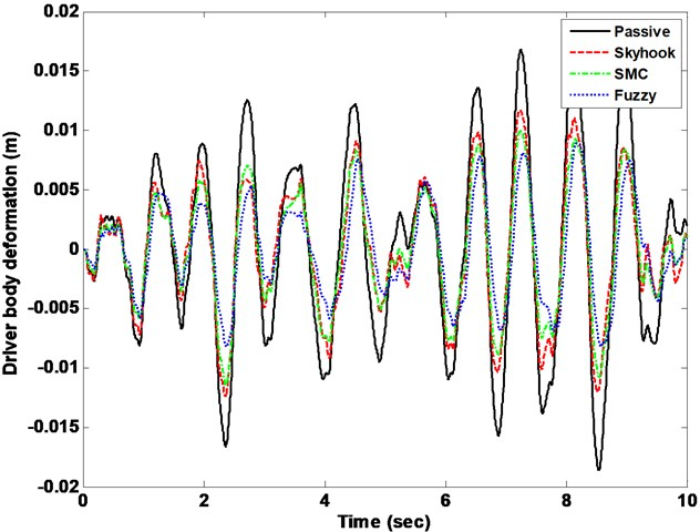 Driver body deformation response with Skyhook, SMC vs. FLC control methods