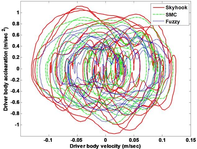 Suspension system driver body response phase plot
