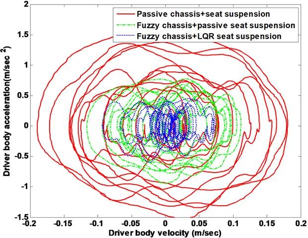 Suspension system body response phase plot