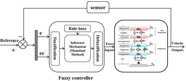 Fuzzy logic control workflow diagram of vehicle suspension system