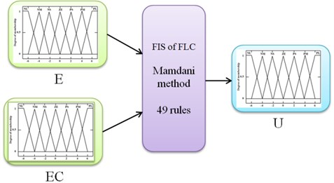2-inputs-1-out FLC inference system