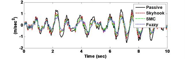 Comparison driver body acceleration response with Skyhook, SMC vs. FLC control methods