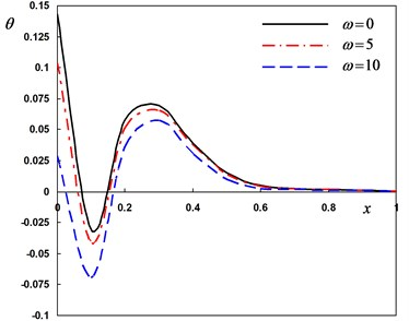 Distribution of the field quantities through the axial direction for various angular frequencies of thermal vibration