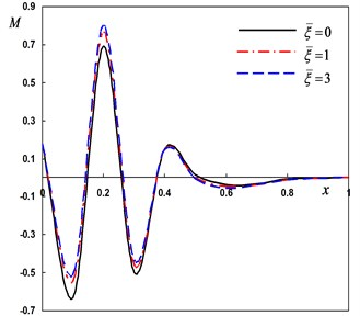 Distribution of the field quantities through the axial direction for various nonlocal parameters