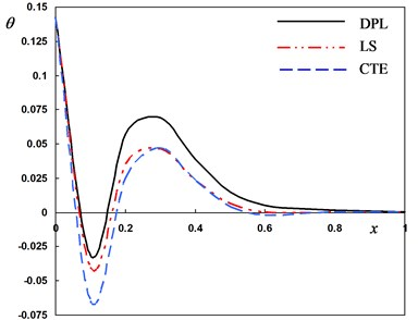 Distribution of the field quantities through the axial direction for different theories  of thermoelasticity