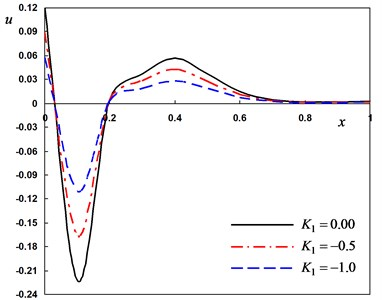 Distribution of the field quantities through the axial direction for various thermal  conductivity parameters