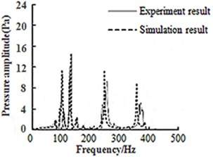 Comparison between simulation and experiment results