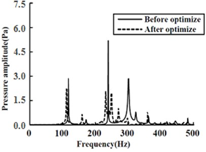 Average sound pressure amplitude  comparison in the acoustic cavity before  and after optimizing ribs