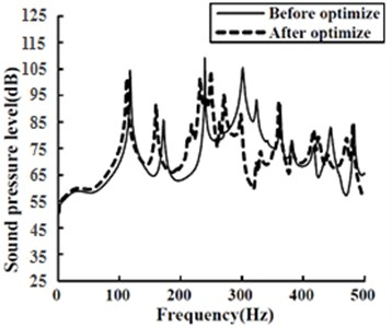 Average sound pressure level  comparison in the acoustic cavity before  and after optimizing ribs