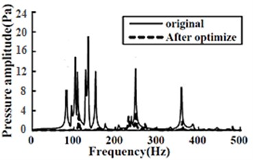 Sound pressure amplitude comparison between the optimized structure and the original one