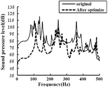 Comparison between sound pressure levels  of the optimized structure and the original one