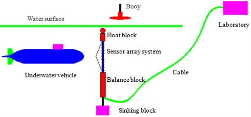 Diagram of the radiation noise experiment of the underwater vehicle