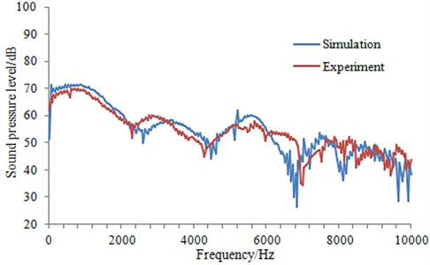 Comparison of the radiation noise between experiment and simulation