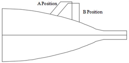 Position of X-shaped tail wing for the underwater vehicle