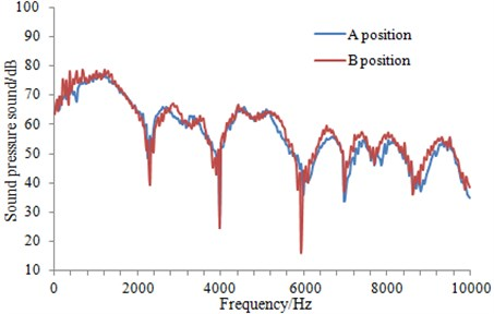 Comparison of the radiation noise between different positions for X-shaped tail wing