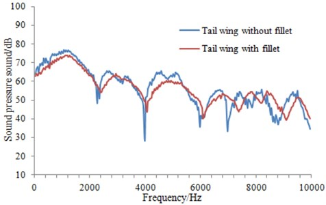 Influence on the radiation noise of the underwater vehicle by fillet filling