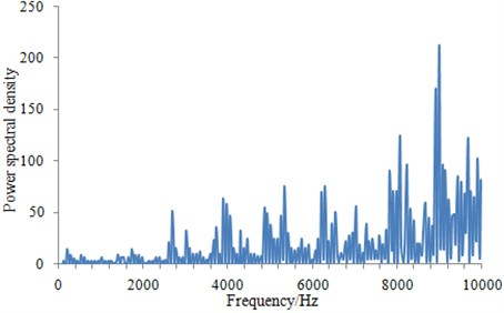 Power spectrum density of the head, middle part and the tail for the underwater vehicle
