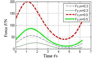 Effect of preload coefficient on oil-film force of the tilting pad journal bearings