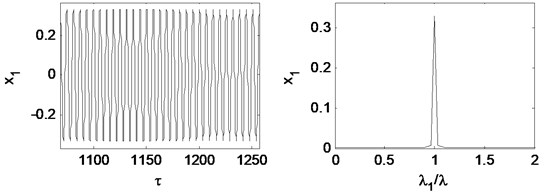 Time waveform plot, FFT spectrum, orbit of disc center and  Poincaré map at rotating speed ωr= 2π×130 rad/s, (λ= 0.87)