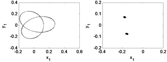Time waveform plot, FFT spectrum, orbit of disc center and  Poincaré map at rotating speed ωr= 2π×220.5 rad/s, (λ= 1.47)