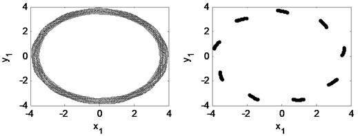 Time waveform plot, FFT spectrum, orbit of disc center and  Poincaré map at rotating speed ωr= 2π×250 rad/s, (λ= 1.67)