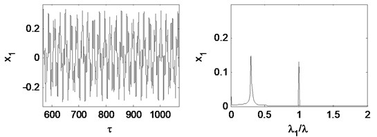 Time waveform plot, FFT spectrum, orbit of disc center and  Poincaré map at rotating speed ωr= 2π×350 rad/s, (λ= 2.33)